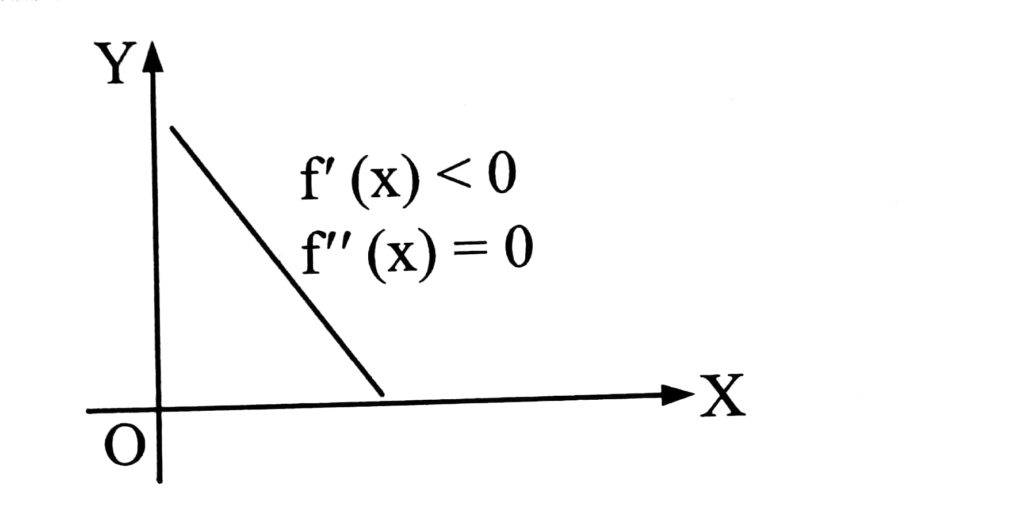 "<img src=""increasing and decreasing function.jpg"" alt=""increasing and decreasing function"">"