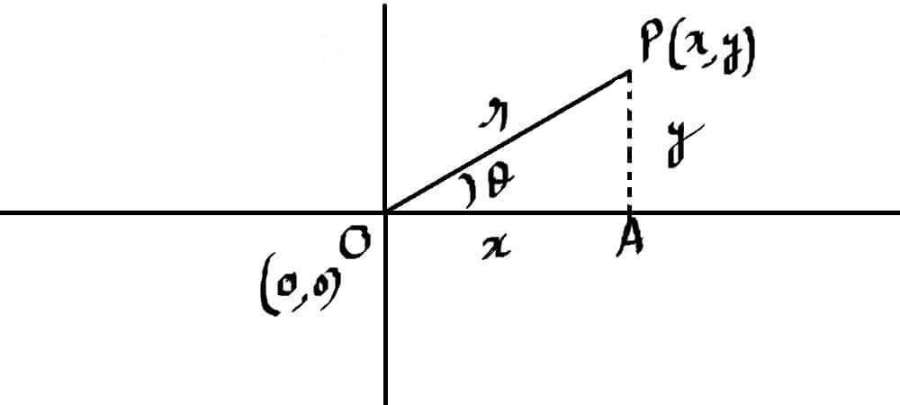 "<img src=""polar form of a complex number.jpg"" alt=""polar form of a complex number"">"