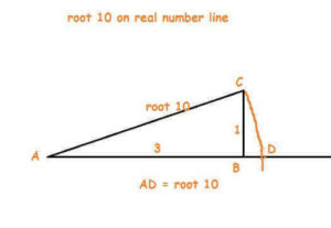 irrational number on number line