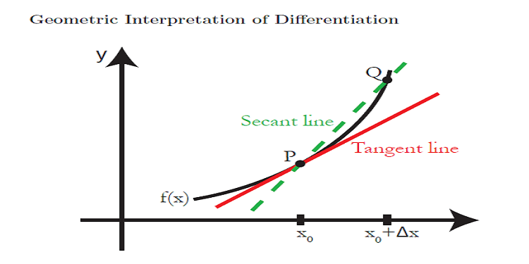 "<img src=""derivative and slope.png"" alt=""derivative and slope"">"